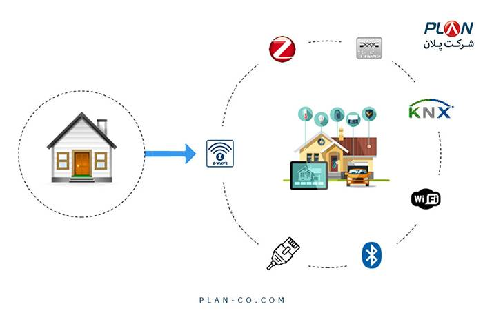 پروتکل های خانه هوشمند Control4